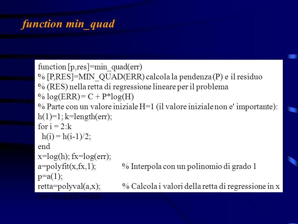 function min_quad function [p,res]=min_quad(err)